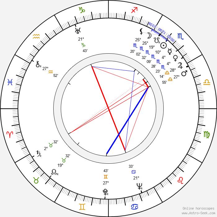 Karel Zeman - Birth horoscope chart