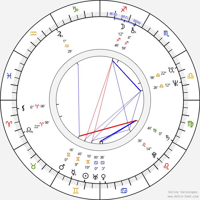 Karel Zich - Birth horoscope chart