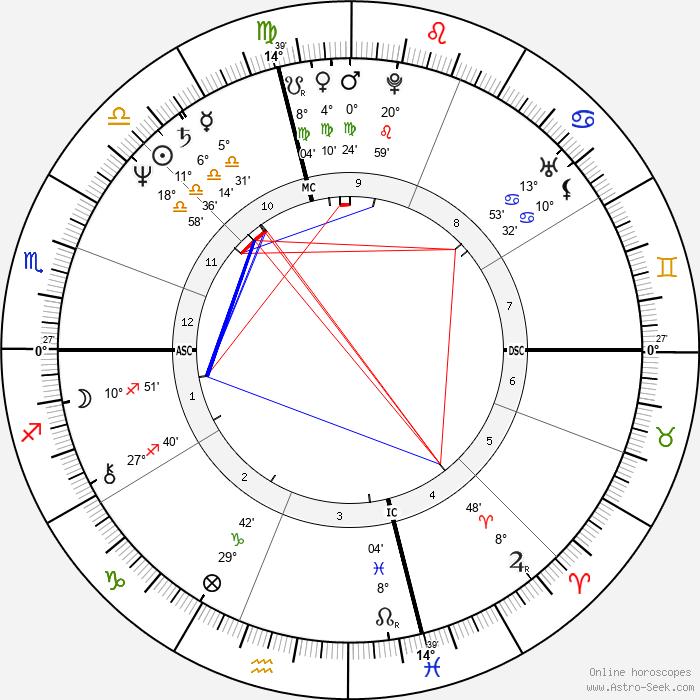 Karen Allen - Birth horoscope chart
