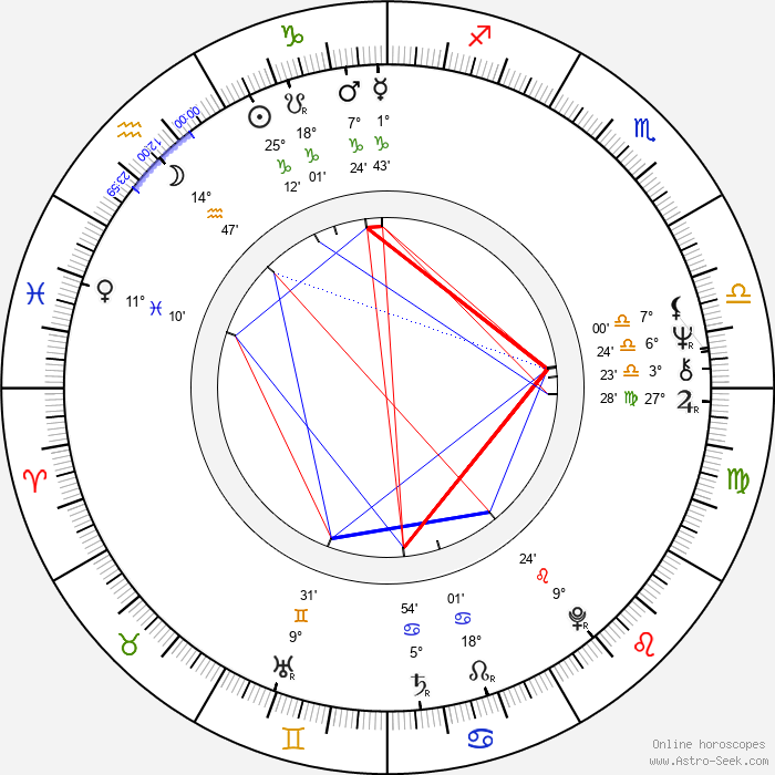 Karen Carlson - Birth horoscope chart