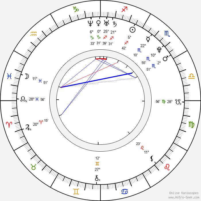 Karen Gillan - Birth horoscope chart