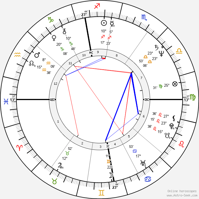 Karen Hamaker-Zondag - Birth horoscope chart