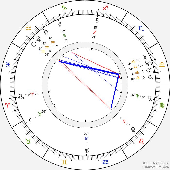 Karen Joy Fowler - Birth horoscope chart