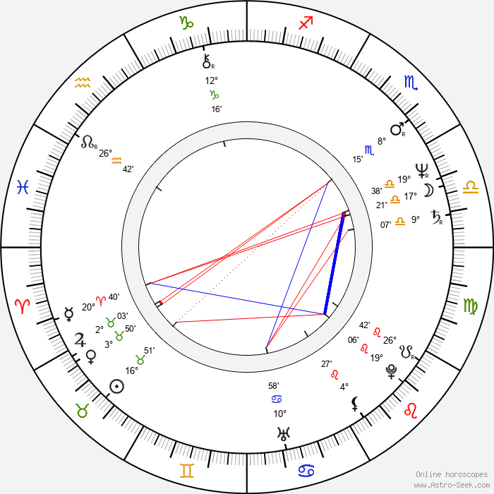 Karen-Lise Mynster - Birth horoscope chart