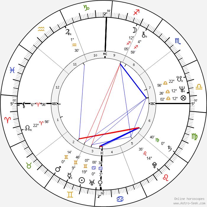 Karen Logan - Birth horoscope chart