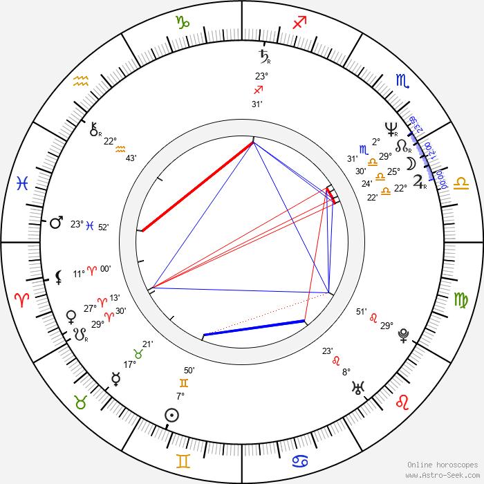 Karen Maruyama - Birth horoscope chart
