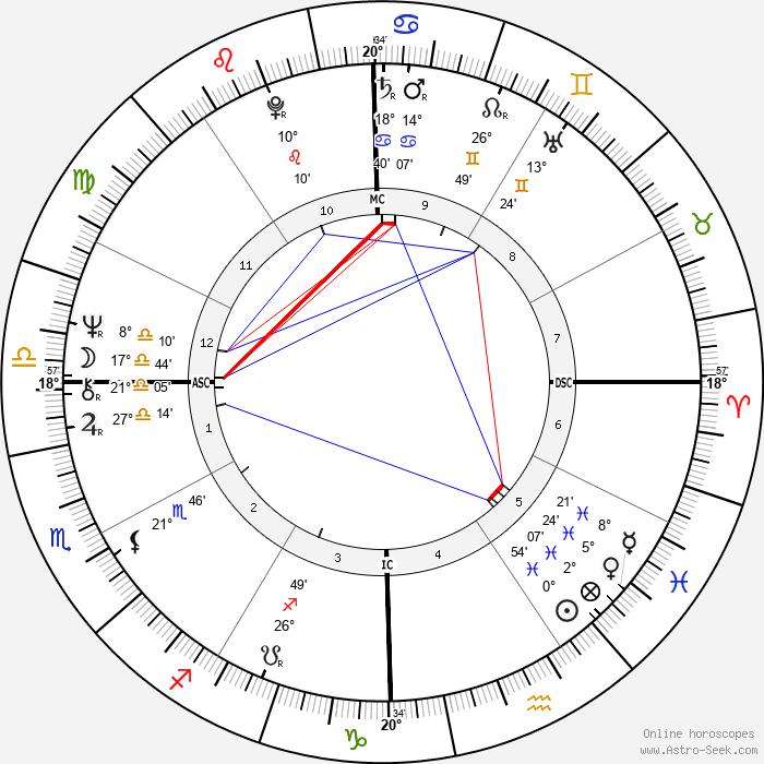 Karen Silkwood - Birth horoscope chart