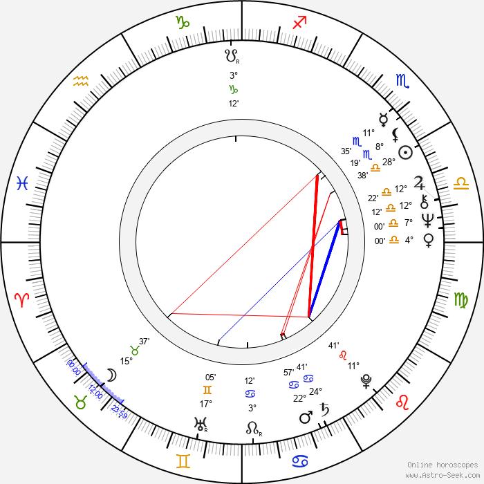 Kari-Juhani Tolonen - Birth horoscope chart