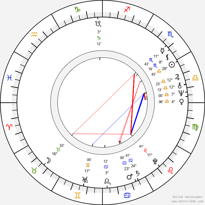 Kari-Juhani Tolonen - Birth horoscope chart
