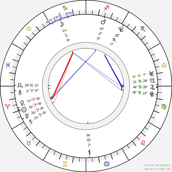 Kari Keegan - Birth horoscope chart