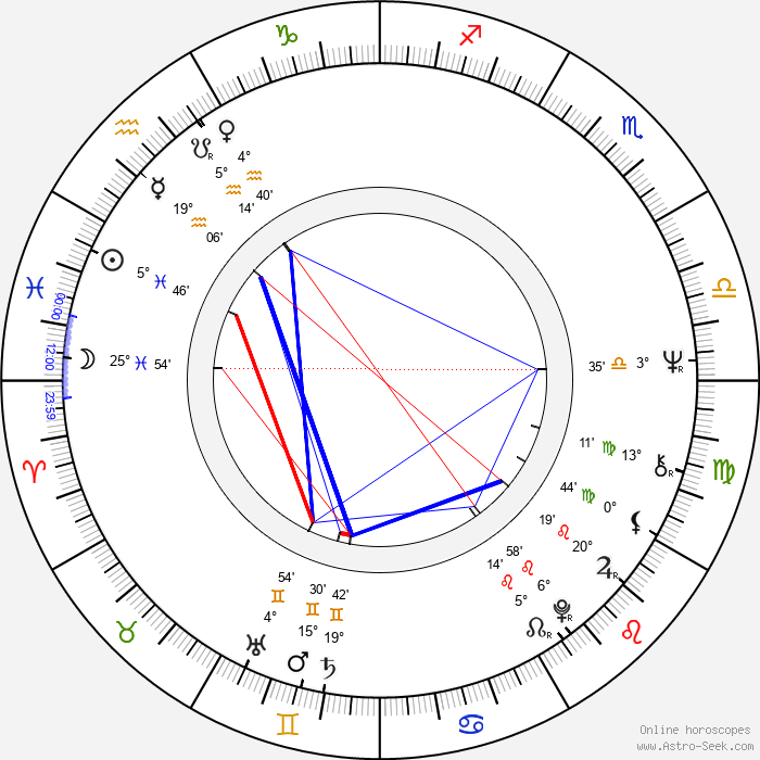 Kari Kekkonen - Birth horoscope chart