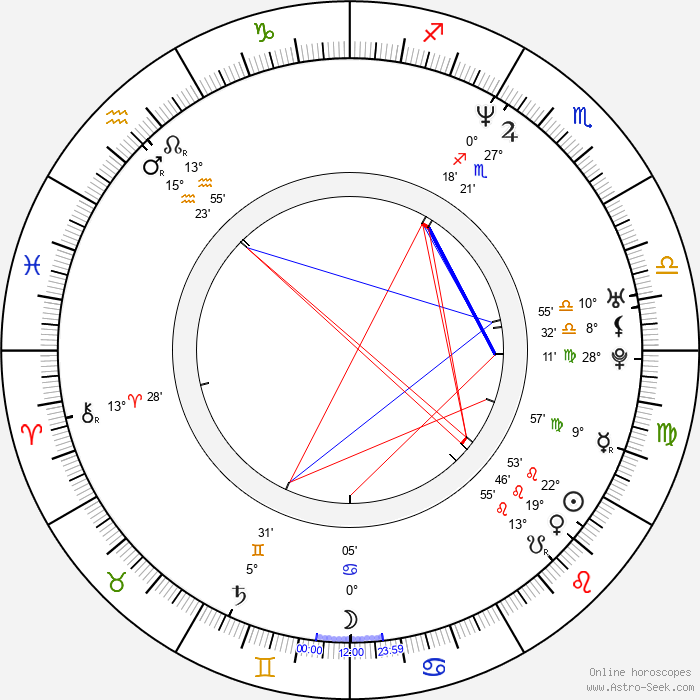 Kari Ketonen - Birth horoscope chart