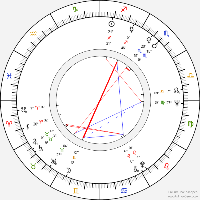 Kari Sohlberg - Birth horoscope chart
