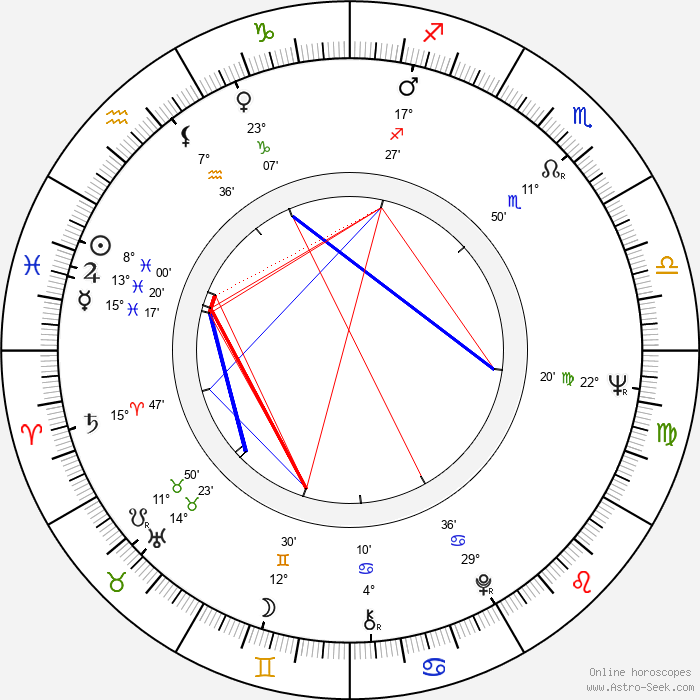 Kari Unho - Birth horoscope chart