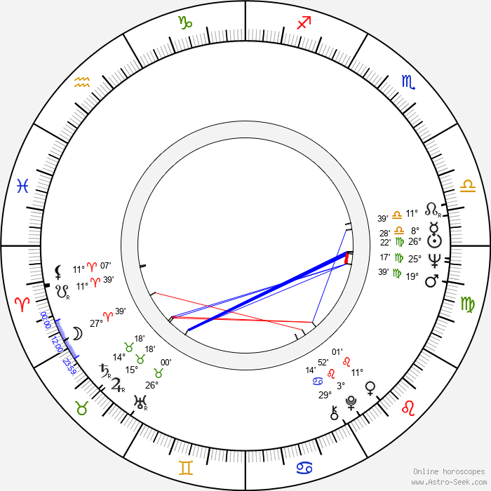 Karin Baal - Birth horoscope chart