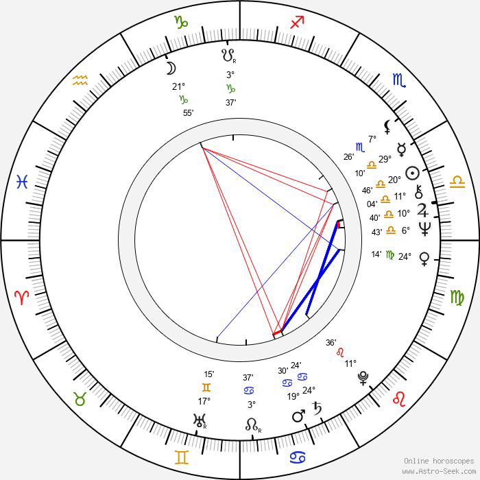 Karin Brandauer - Birth horoscope chart