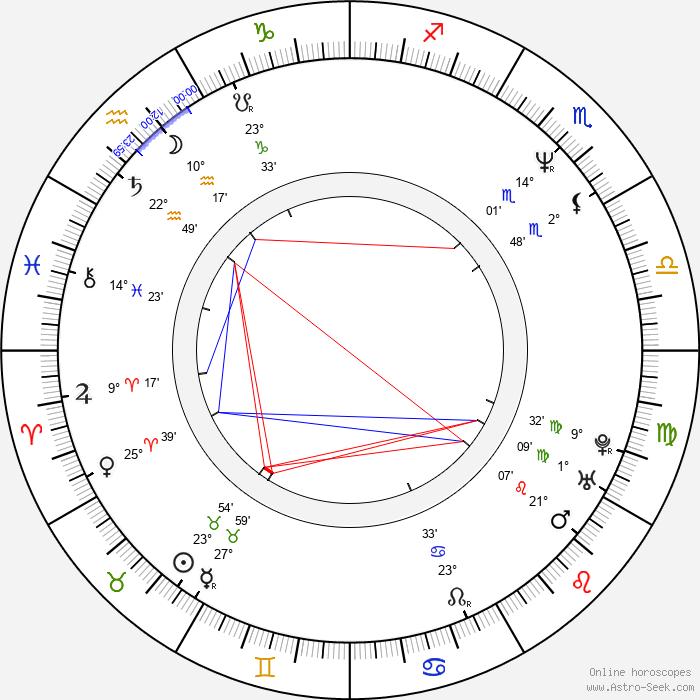 Karin Giegerich - Birth horoscope chart