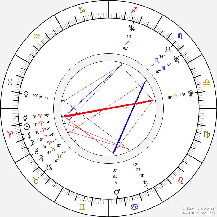 Karin Olasová - Birth horoscope chart