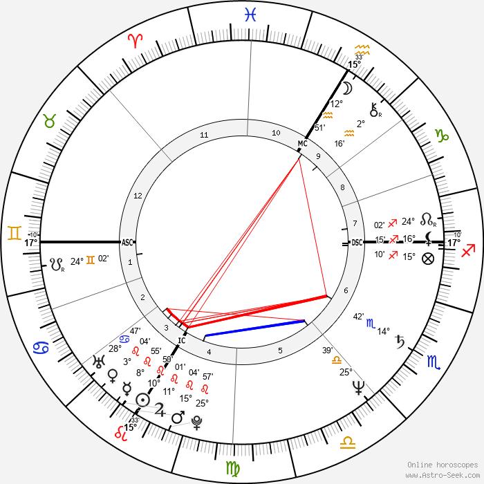 Karin Smith - Birth horoscope chart