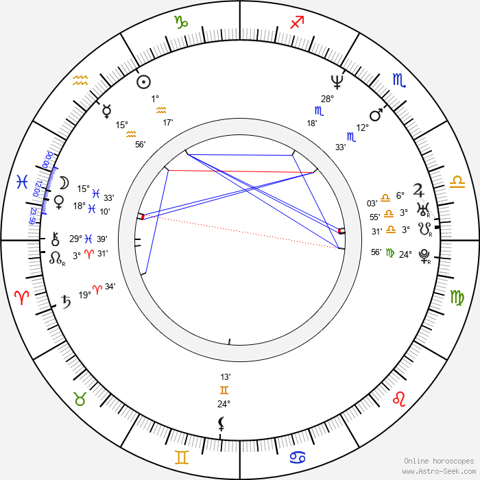 Karina Lombard - Birth horoscope chart