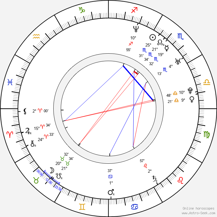 Karina Plachetka - Birth horoscope chart