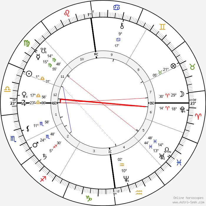 Karl Alfred von Zittel - Birth horoscope chart