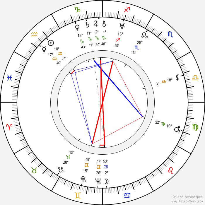 Karl-August Fagerholm - Birth horoscope chart