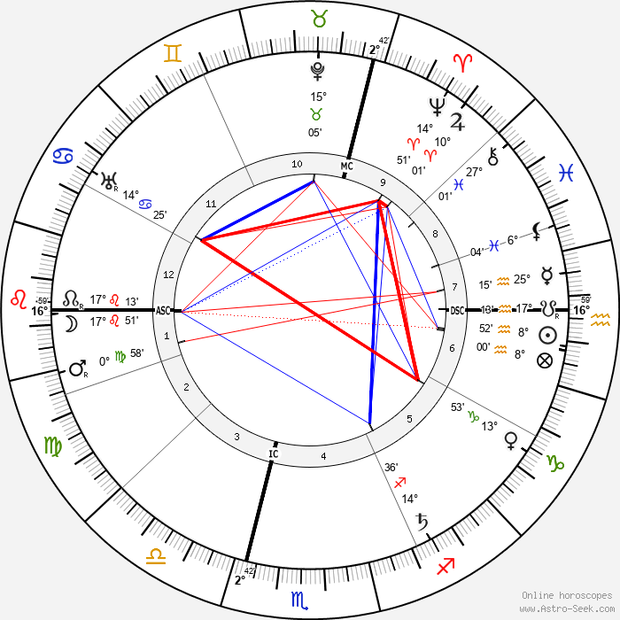 Karl Baisch - Birth horoscope chart