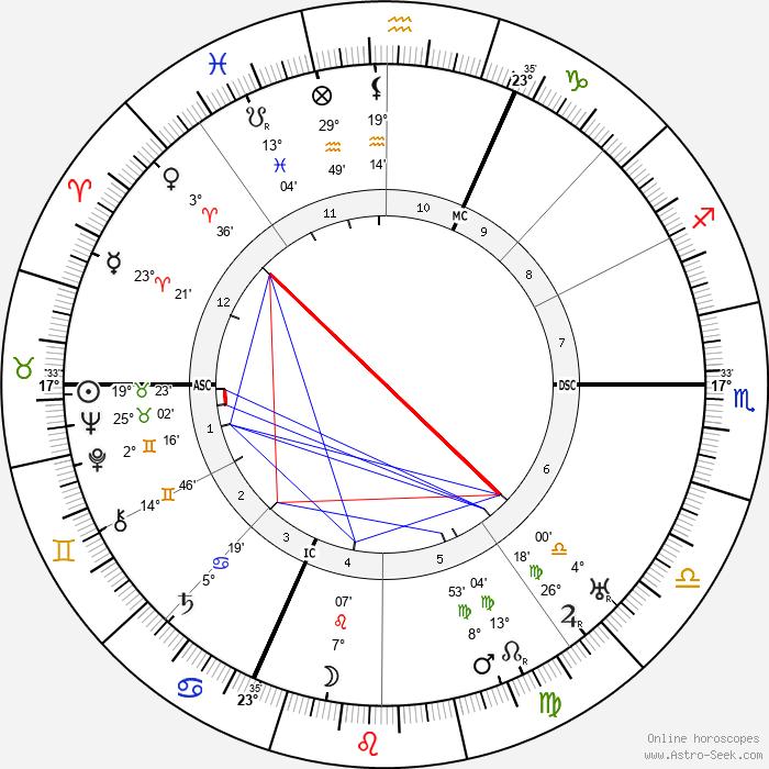 Karl Barth - Birth horoscope chart