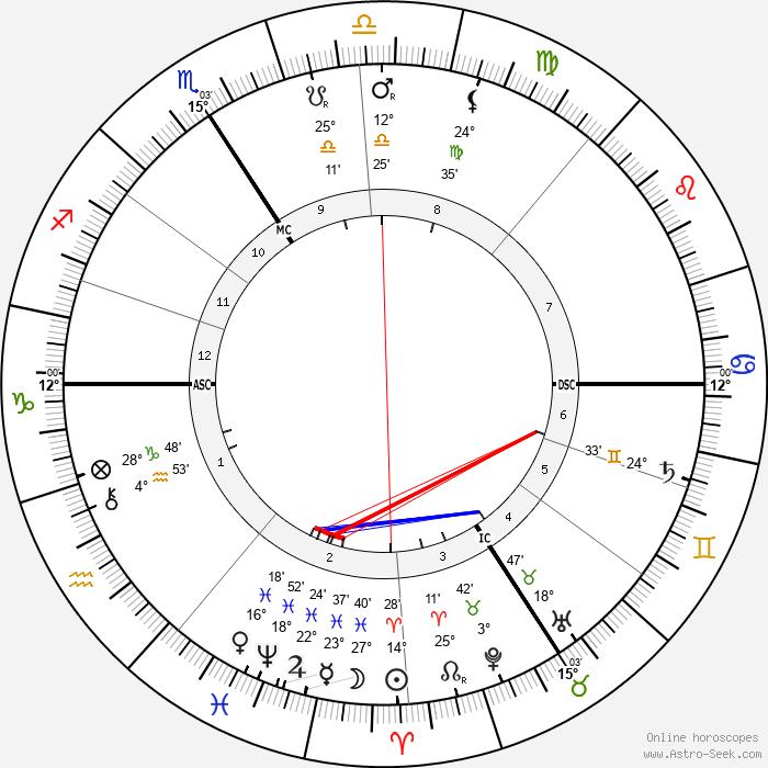 Karl Beck - Birth horoscope chart