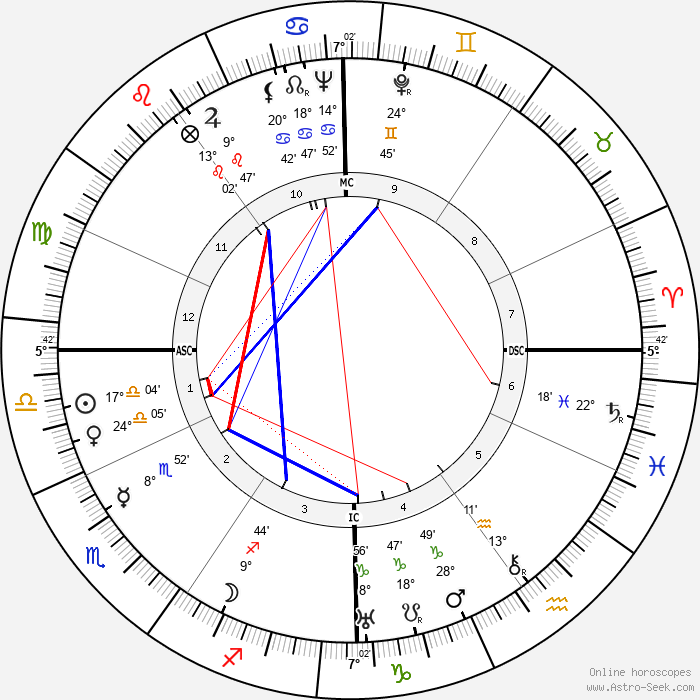 Karl Bendetsen - Birth horoscope chart