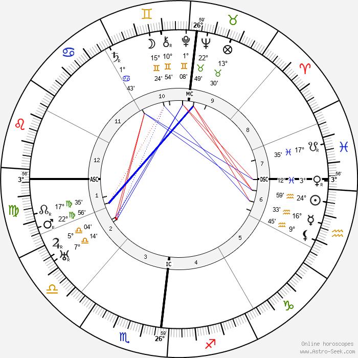 Karl Bickel - Birth horoscope chart