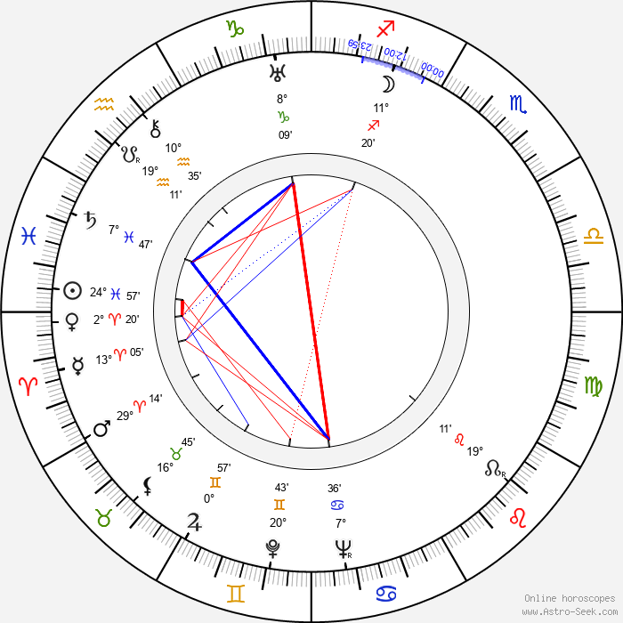 Karl Bruck - Birth horoscope chart