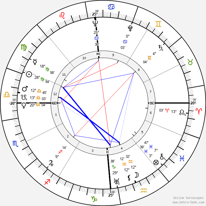 Karl Bucher - Birth horoscope chart
