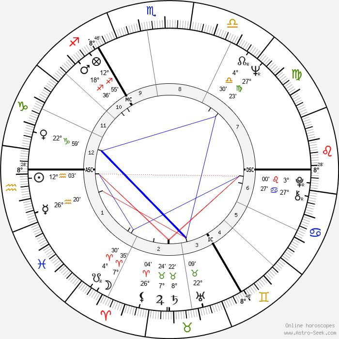Karl Dall - Birth horoscope chart