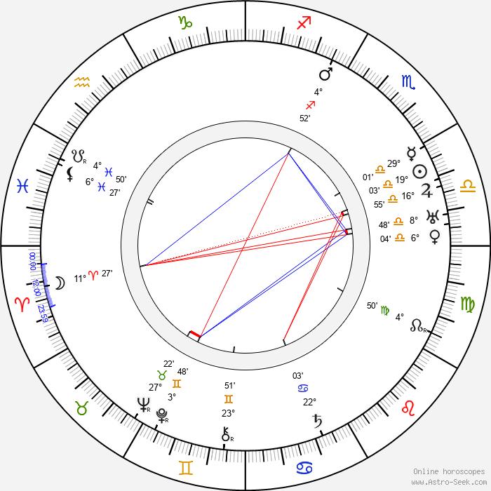 Karl Dane - Birth horoscope chart