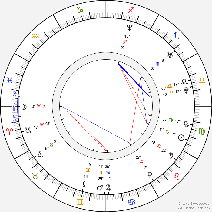 Karl David-Djerf - Birth horoscope chart