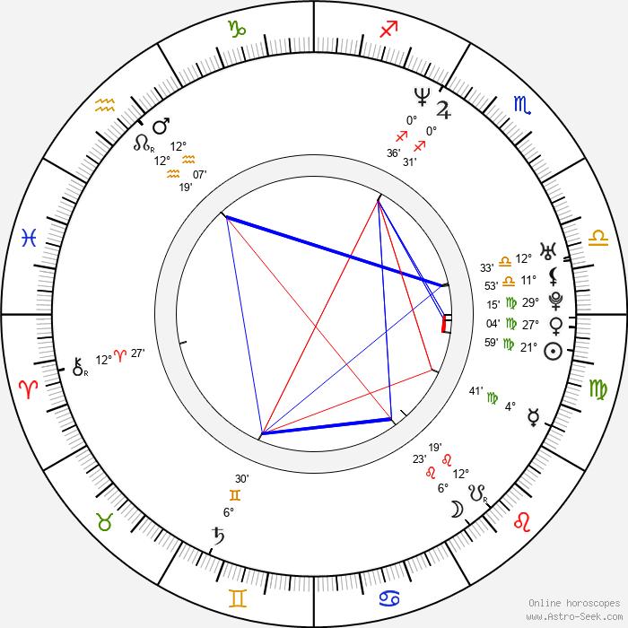 Karl DiPelino - Birth horoscope chart