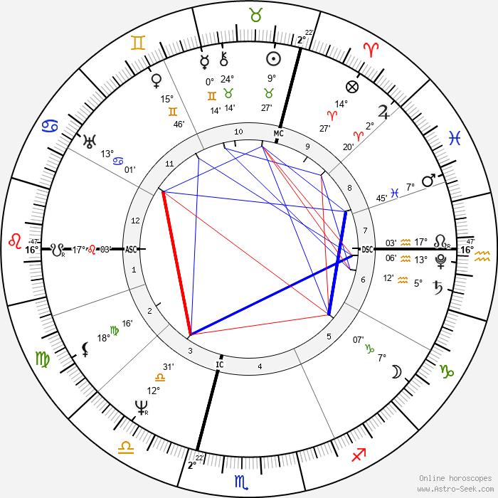 Karl Drais - Birth horoscope chart