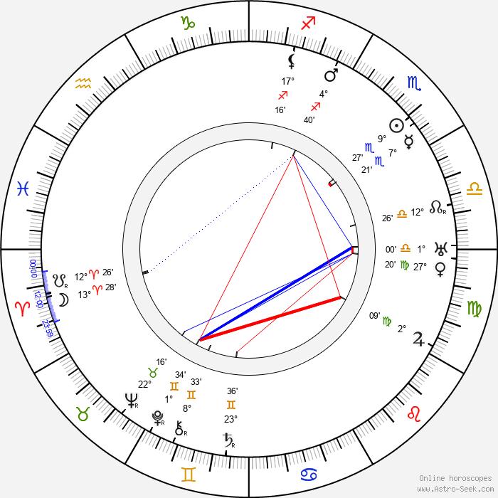 Karl Ehn - Birth horoscope chart