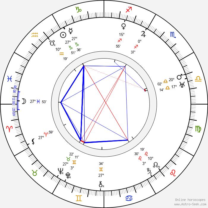 Karl-Ewert Christenson - Birth horoscope chart