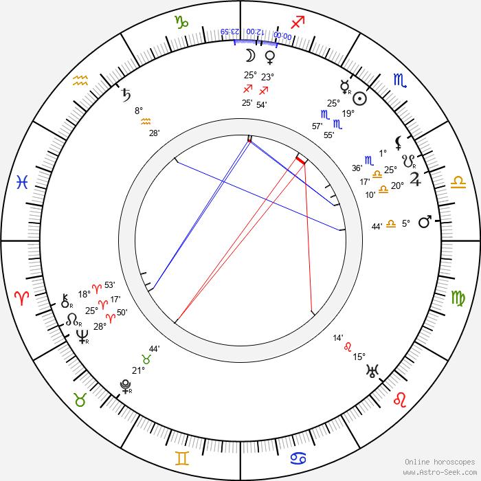 Karl Forest - Birth horoscope chart