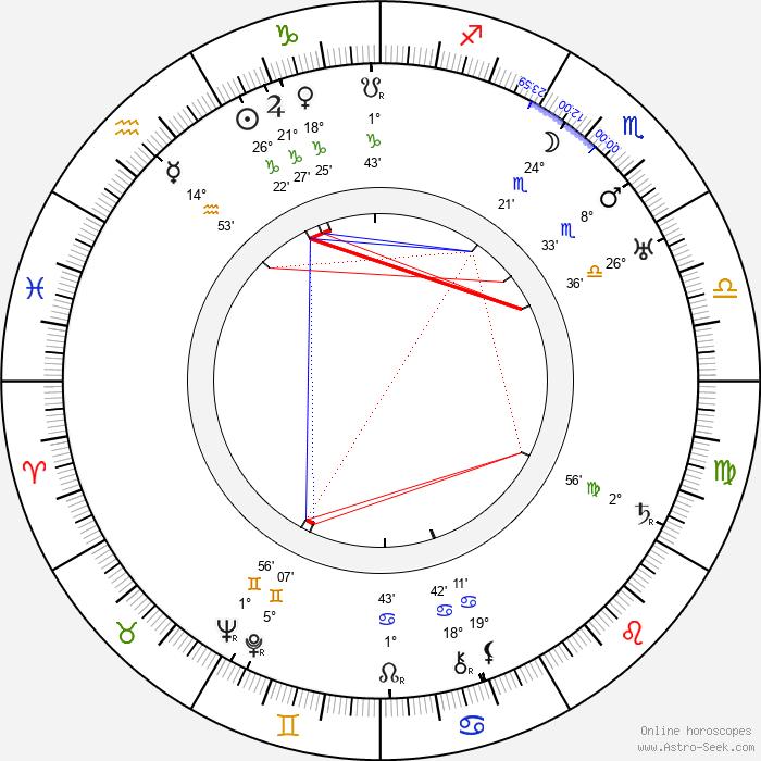 Karl Freund - Birth horoscope chart