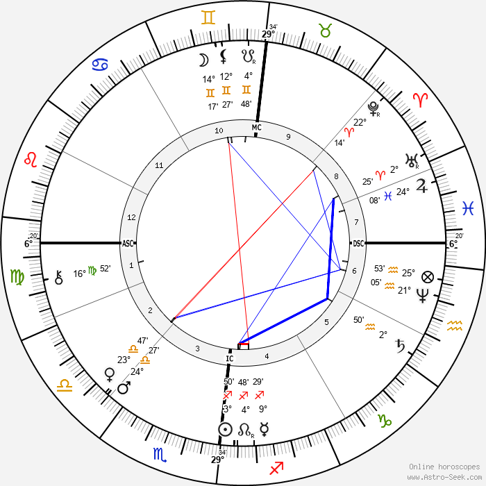 Karl Benz - Birth horoscope chart