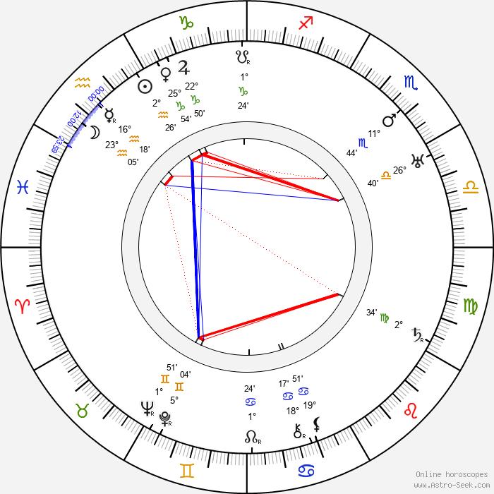 Karl Grune - Birth horoscope chart