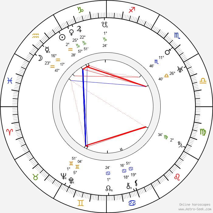 Karl Grune - Birth horoscope chart