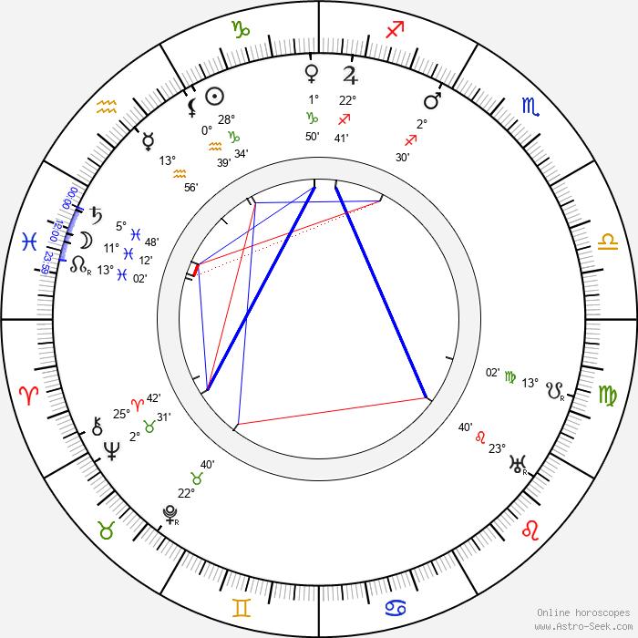 Karl Hans Strobl - Birth horoscope chart