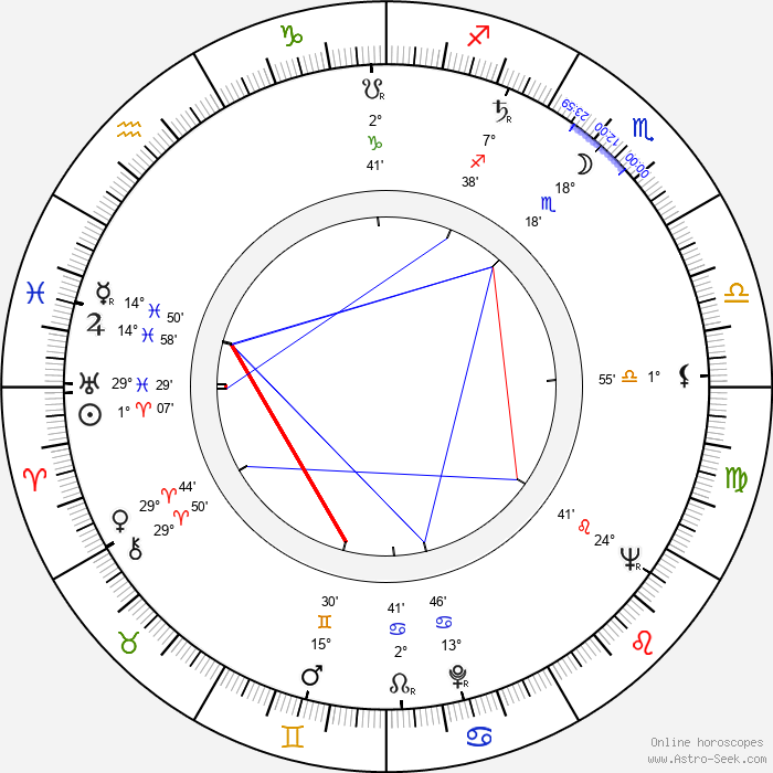 Karl Hardman - Birth horoscope chart