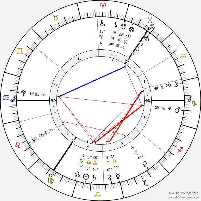 Karl-Heinz Köpcke - Birth horoscope chart