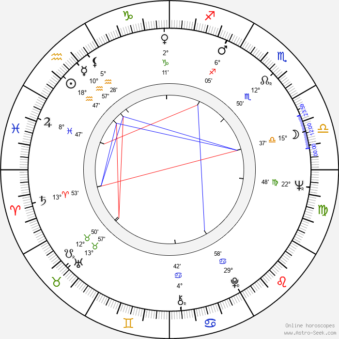 Karl-Heinz von Hassel - Birth horoscope chart